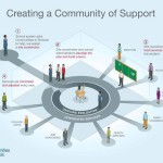 Creating a Community of Support